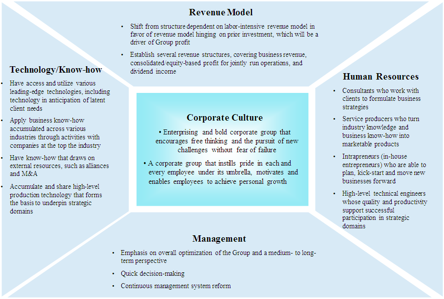 2026 Ideal: Group Management and Key Resources