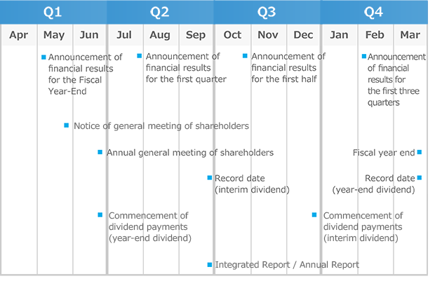 Ir Calendar Others Investor Relations Tis Inc