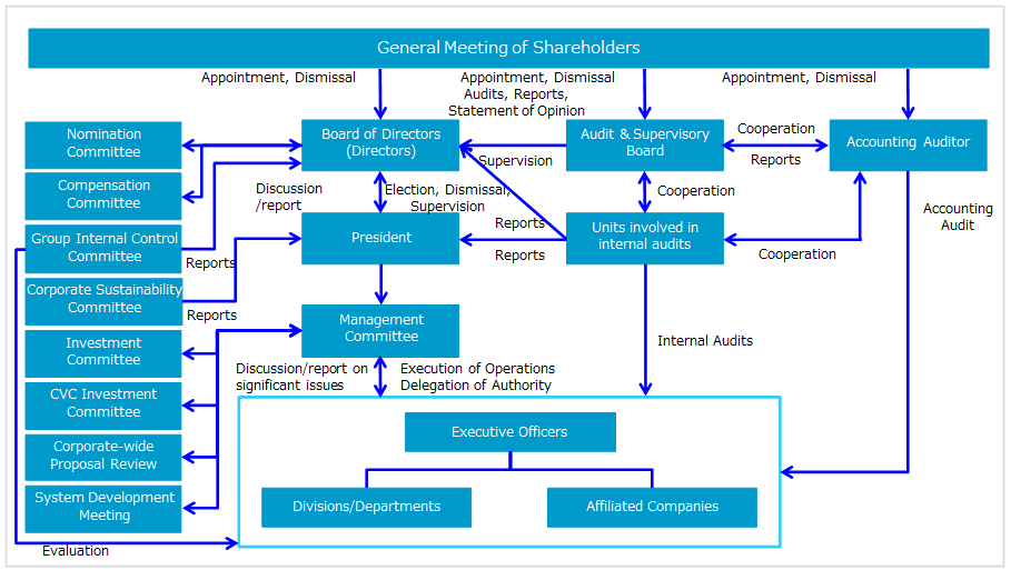 Corporate Organizational Chart With Board Of Directors
